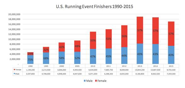 הסטטיסטיקה המגדרית באירועי הריצה השתנתה. גרף